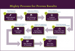 WordPress website design in Washington DC - Image: Mighty Process for Proven Results diagam